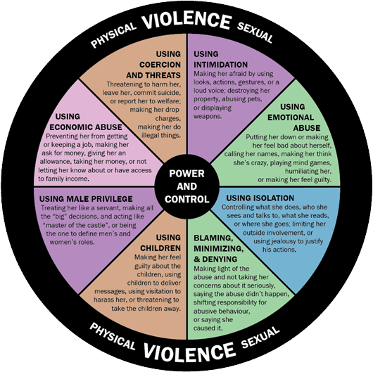 Domestic Violence wheel